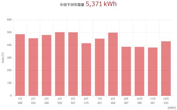 三菱を千葉県に設置した際の年間発電量
