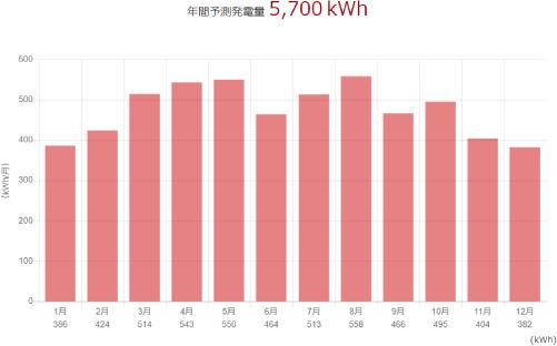 三菱を愛媛県に設置した際の年間発電量