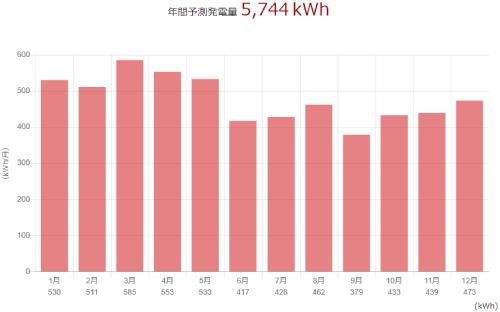三菱を群馬県に設置した際の年間発電量