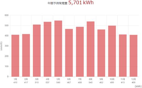 三菱を広島県に設置した際の年間発電量