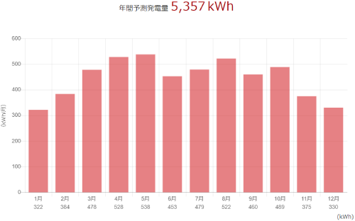 三菱を福岡県に設置した際の年間発電量