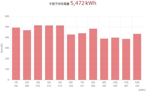 三菱を茨城県に設置した際の年間発電量