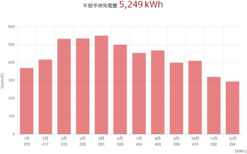 三菱を岩手県に設置した際の年間発電量