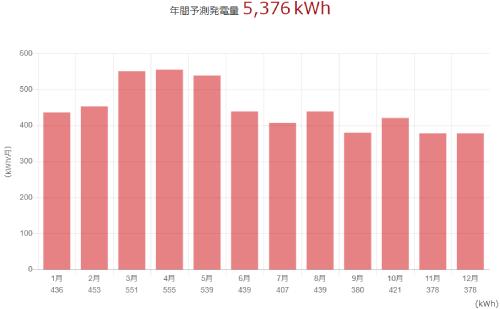 三菱を宮城県に設置した際の年間発電量