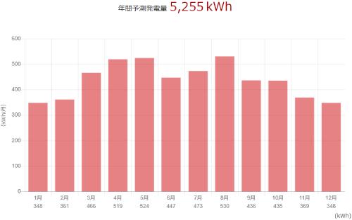 三菱を奈良県に設置した際の年間発電量