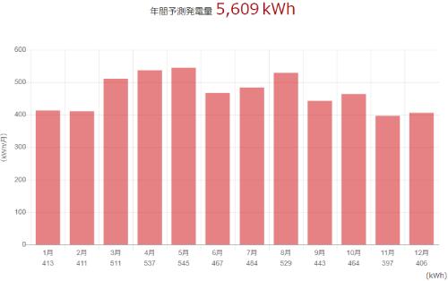 三菱を岡山県に設置した際の年間発電量