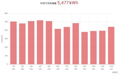 三菱を埼玉県に設置した際の年間発電量