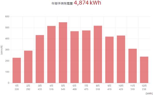 三菱を島根県に設置した際の年間発電量
