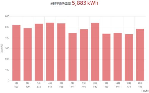 三菱を静岡県に設置した際の年間発電量