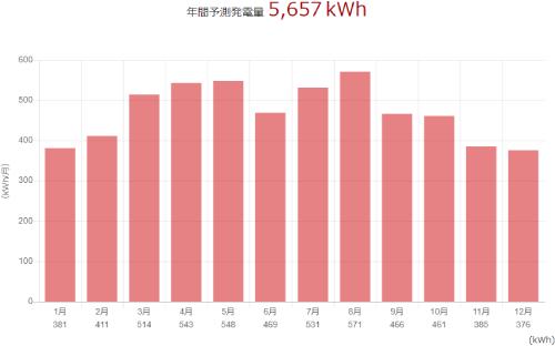 三菱を和歌山県に設置した際の年間発電量