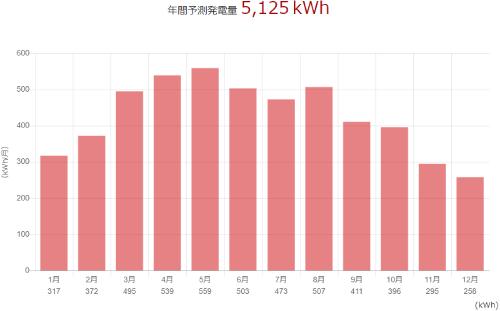 三菱を山形県に設置した際の年間発電量