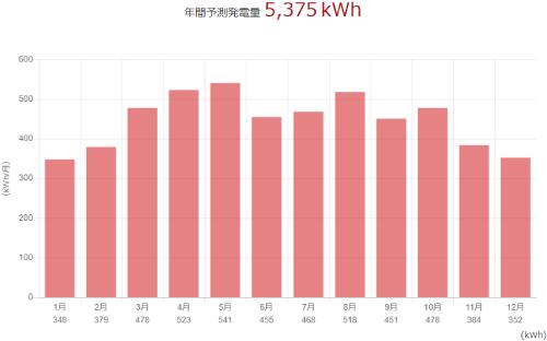 三菱を山口県に設置した際の年間発電量