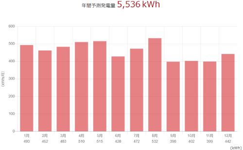 三菱を神奈川県に設置した際の年間発電量