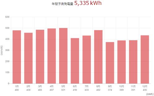 三菱を東京都に設置した際の年間発電量