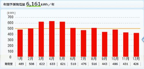 パナソニックを宮城県に設置した際の年間発電量
