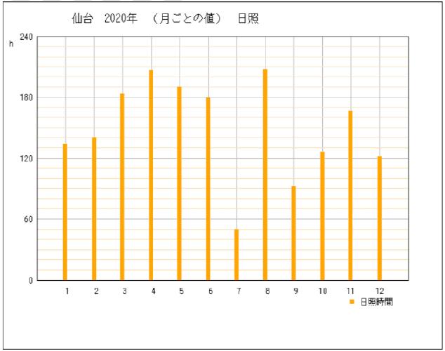 2020年宮城県仙台市の年間日照時間グラフ