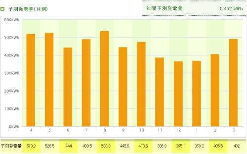 パナソニックを愛媛県に設置した際の年間発電量