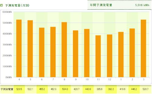 パナソニックを岐阜県に設置した際の年間発電量