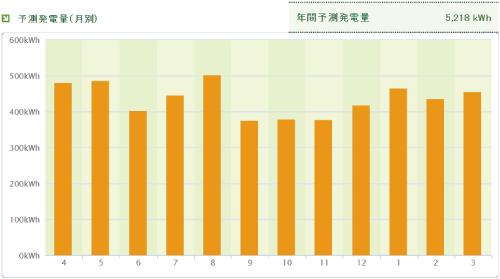 パナソニックを神奈川県に設置した際の年間発電量