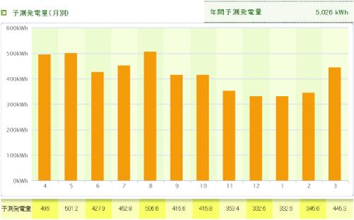 パナソニックを奈良県に設置した際の年間発電量