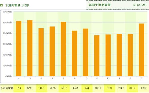 パナソニックを岡山県に設置した際の年間発電量