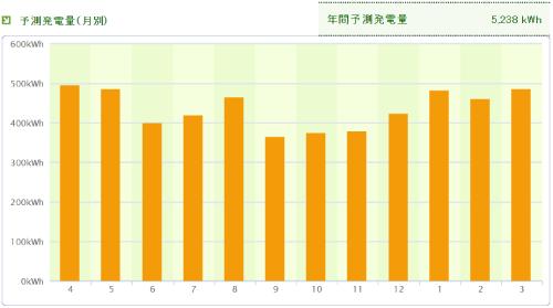 パナソニックを埼玉県に設置した際の年間発電量