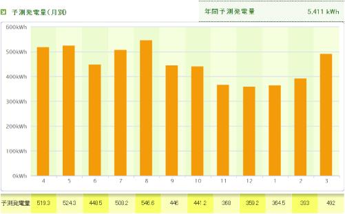 パナソニックを和歌山県に設置した際の年間発電量