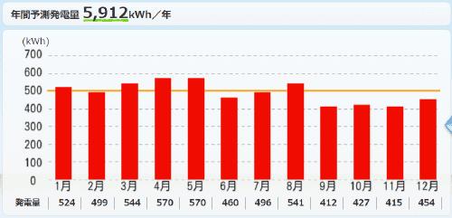 パナソニックを東京都に設置した際の年間発電