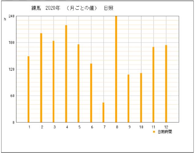 2020年の東京都練馬区の年間日照時間グラフ