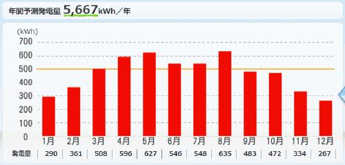 パナソニックを富山県に設置した際の年間発電量