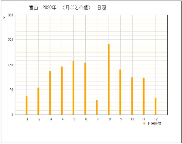 2020年の富山県富山市の年間日照時間グラフ