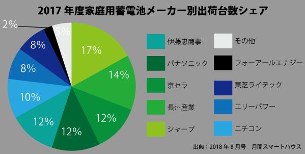 2017年度家庭用蓄電池メーカー別出荷台数シェア円グラフ