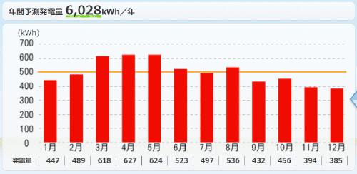 パナソニックを福島県に設置した際の年間発電量
