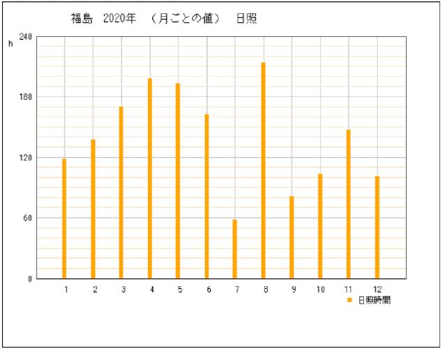 2020年福島県福島市の年間日照時間グラフ