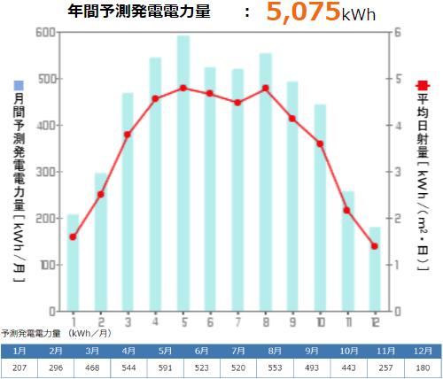 京セラを秋田県に設置した際の年間発電量