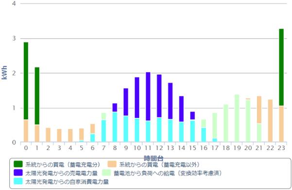 京セラ蓄電池シミュレーション棒グラフ