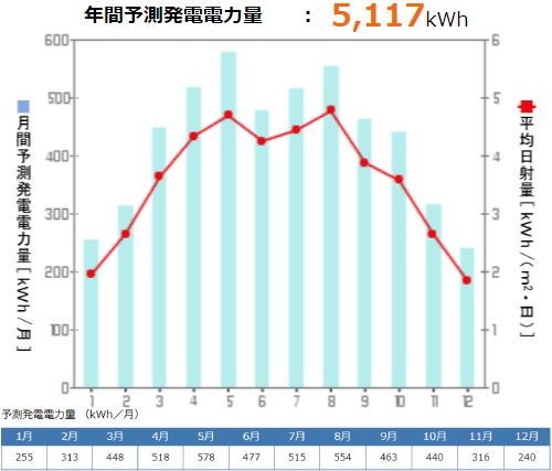 京セラを福井県に設置した際の年間発電量