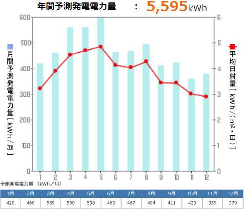 京セラを福島県に設置した際の年間発電量