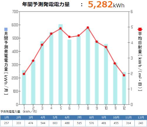 京セラを石川県に設置した際の年間発電量