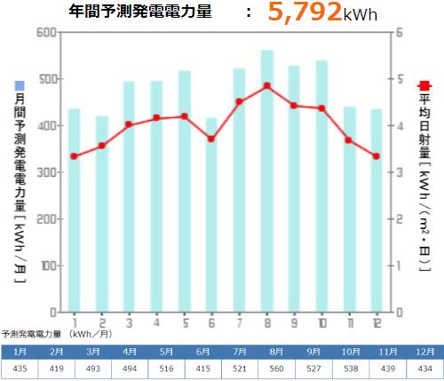 京セラを鹿児島県に設置した際の年間発電量