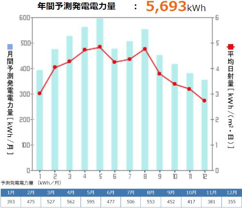 京セラを長野県に設置した際の年間発電量