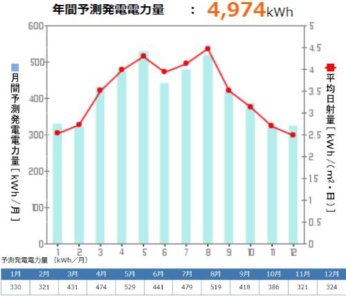 京セラを滋賀県に設置した際の年間発電量