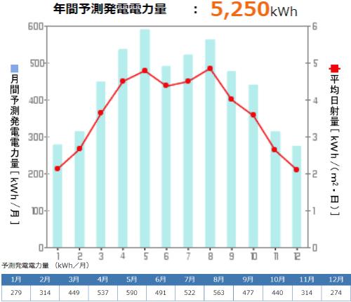 京セラを鳥取県に設置した際の年間発電量