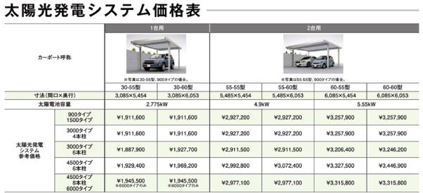 リクシルソーラーカーポート価格表