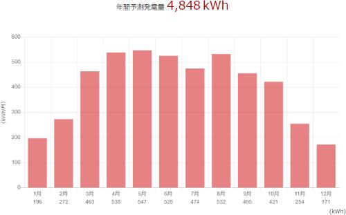 三菱を秋田県に設置した際の年間発電量