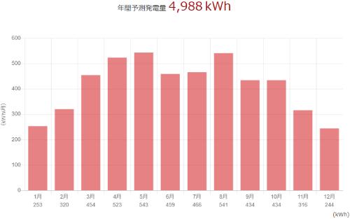 三菱を福井県に設置した際の年間発電量