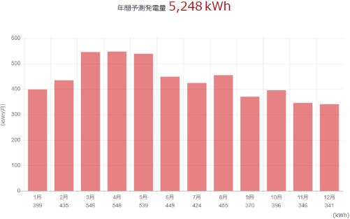 三菱を福島県に設置した際の年間発電量