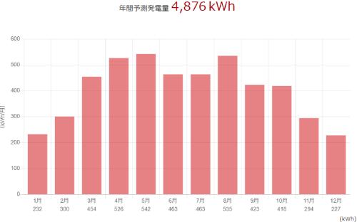 三菱を石川県に設置した際の年間発電量