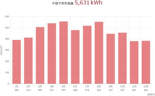 三菱を香川県に設置した際の年間発電量