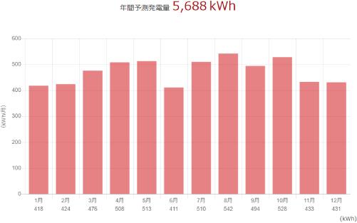 三菱を鹿児島県に設置した際の年間発電量